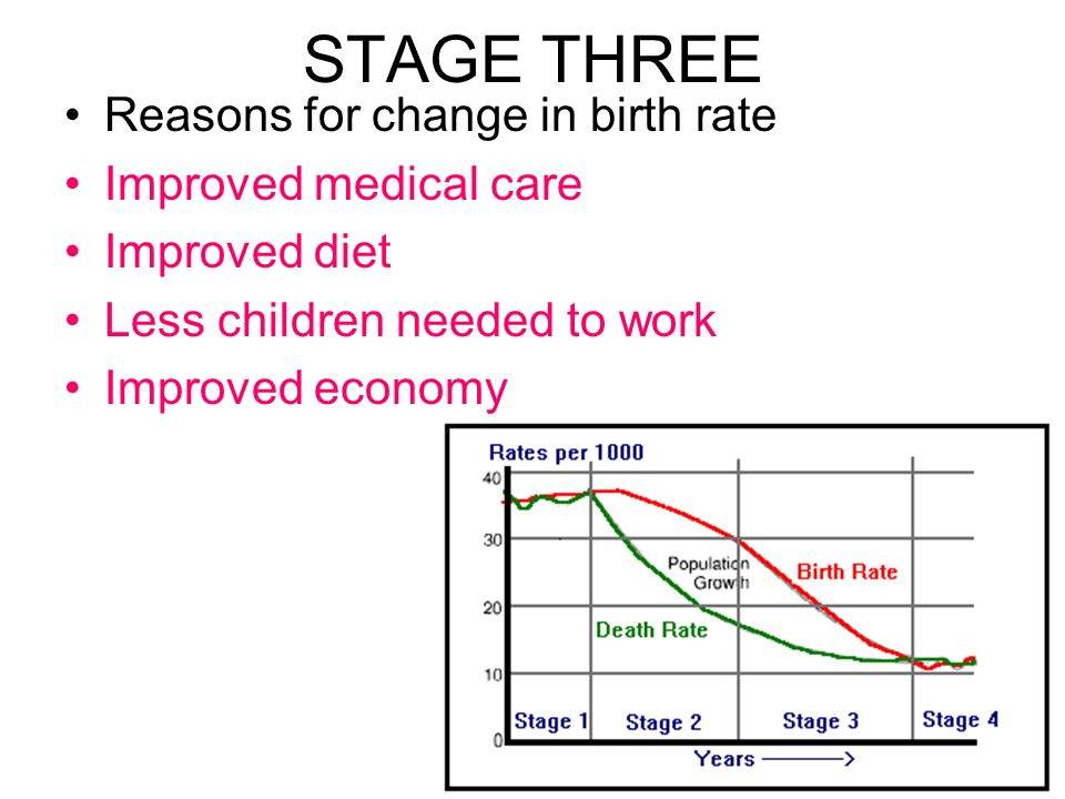STAGE THREE Reasons for change in birth rate Improved medical care