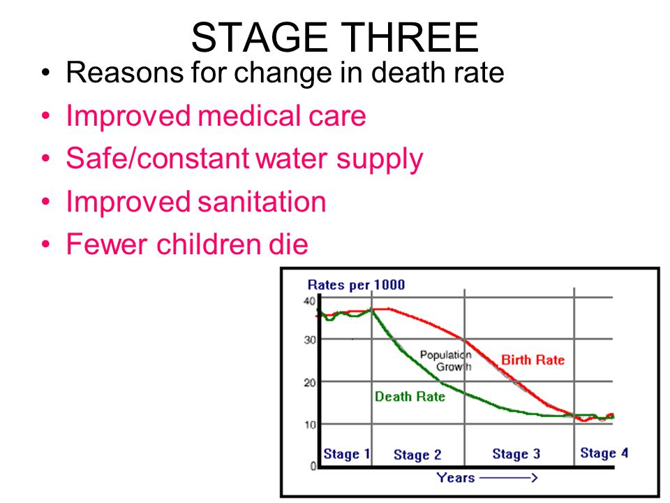 STAGE THREE Reasons for change in death rate Improved medical care