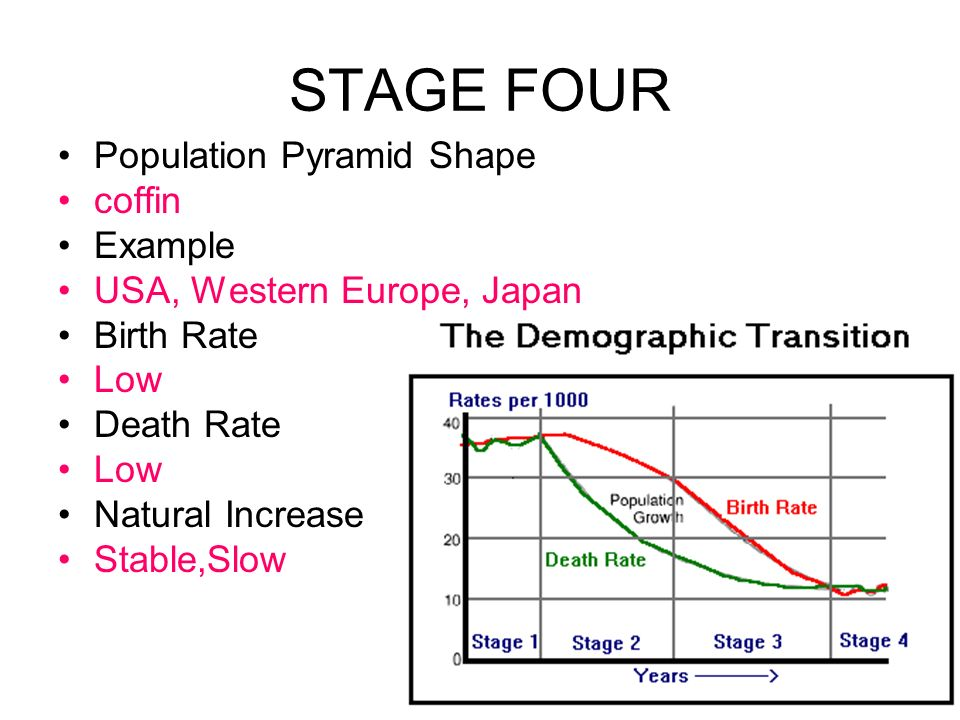 STAGE FOUR Population Pyramid Shape coffin Example
