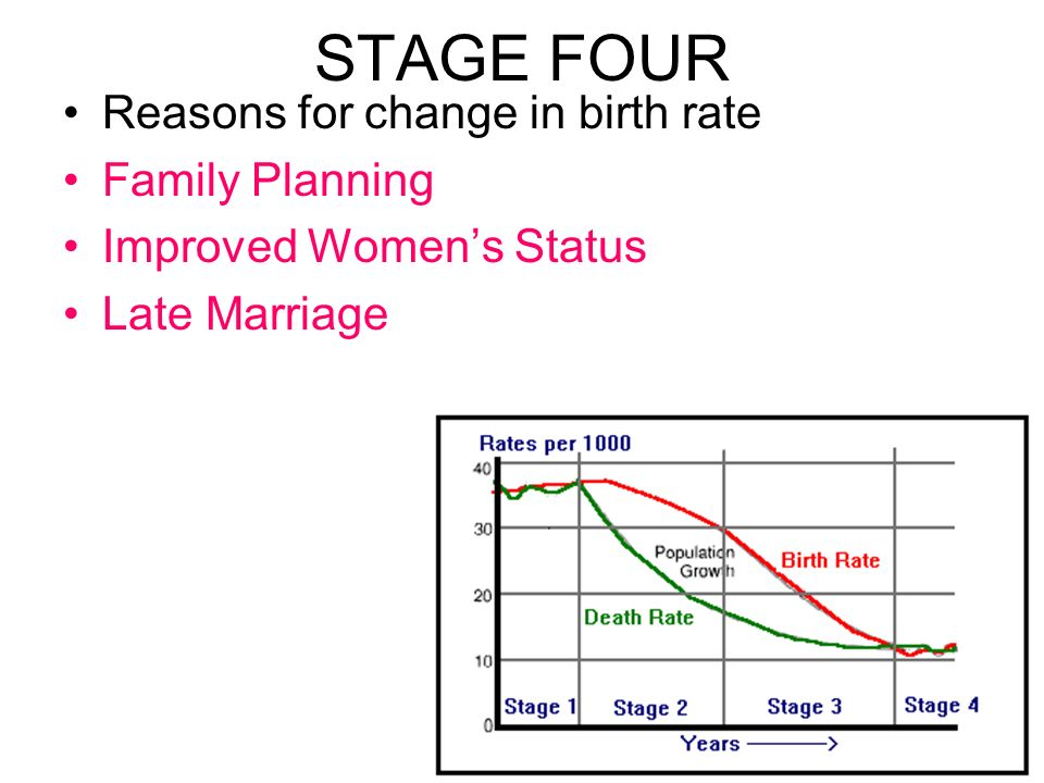 STAGE FOUR Reasons for change in birth rate Family Planning