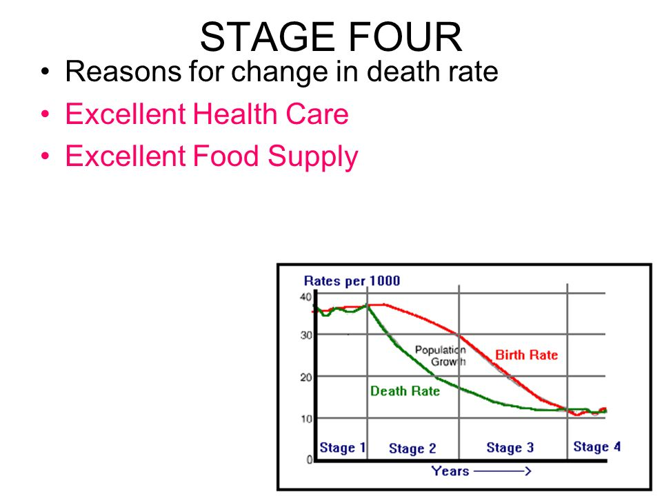 STAGE FOUR Reasons for change in death rate Excellent Health Care