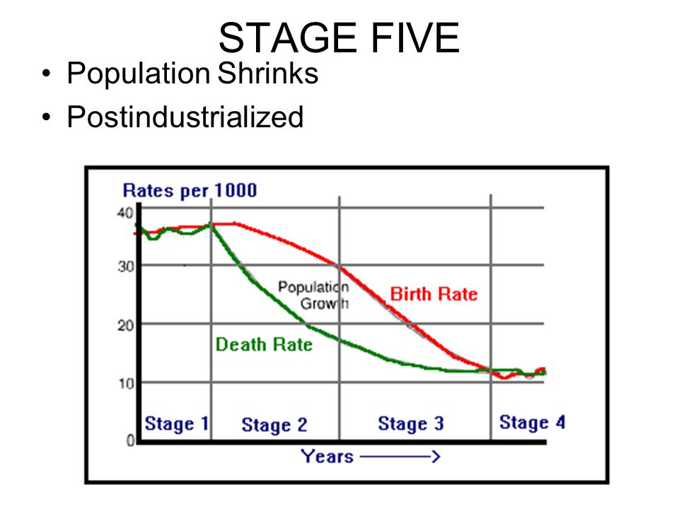 STAGE FIVE Population Shrinks Postindustrialized