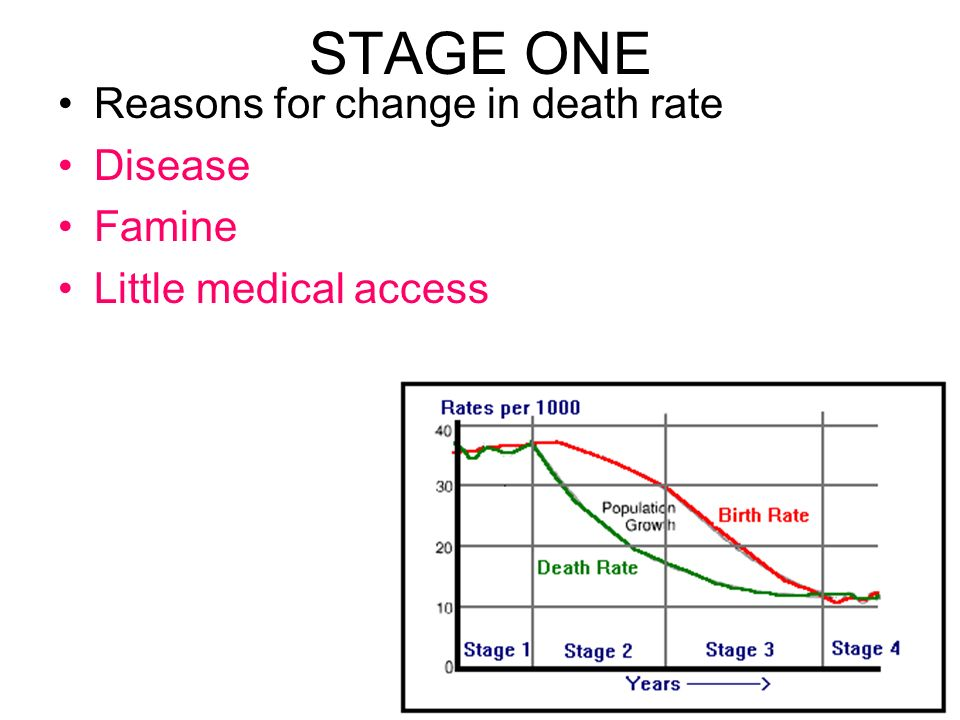 STAGE ONE Reasons for change in death rate Disease Famine