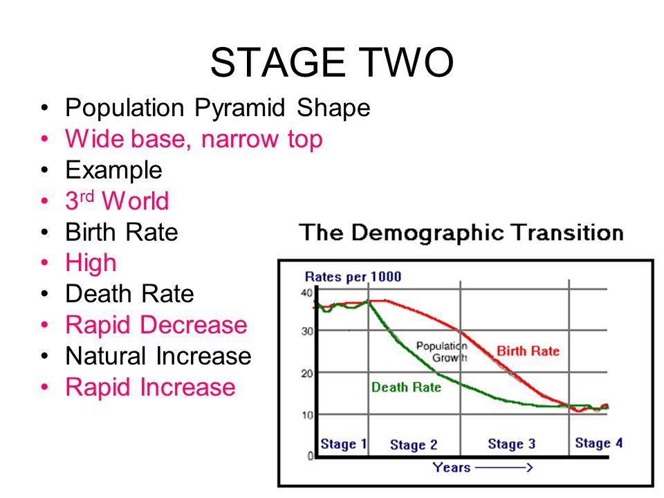 STAGE TWO Population Pyramid Shape Wide base, narrow top Example