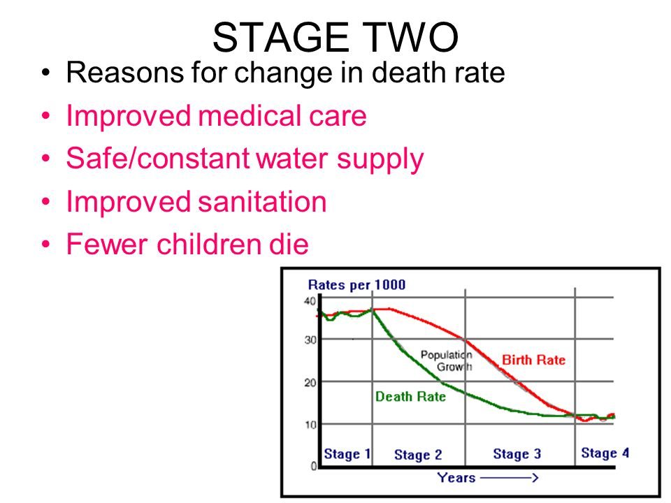 STAGE TWO Reasons for change in death rate Improved medical care