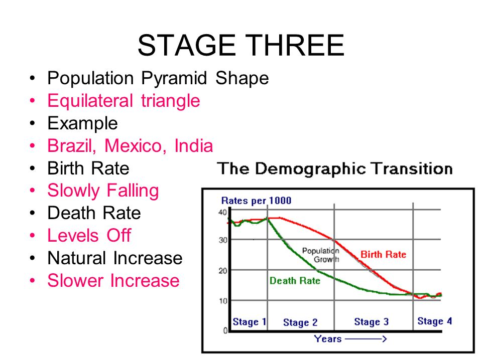 STAGE THREE Population Pyramid Shape Equilateral triangle Example