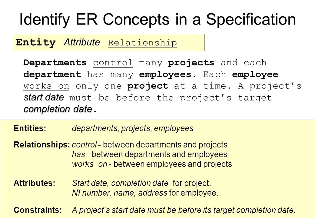 Identify ER Concepts in a Specification