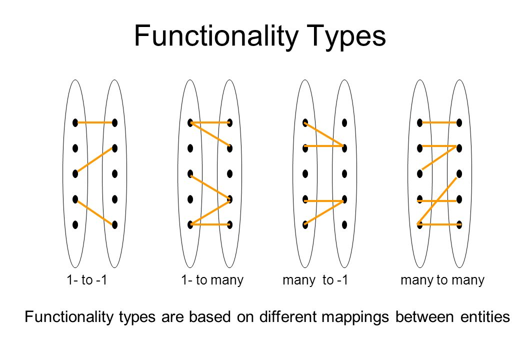 Functionality Types 1- to -1. 1- to many. many to -1.