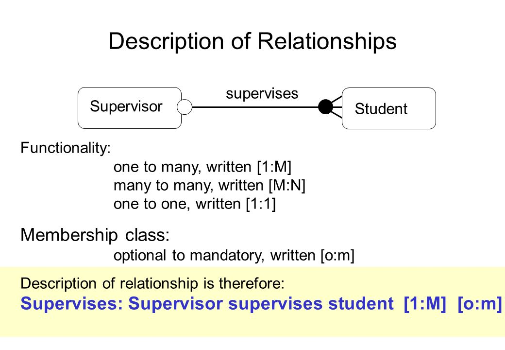 Description of Relationships