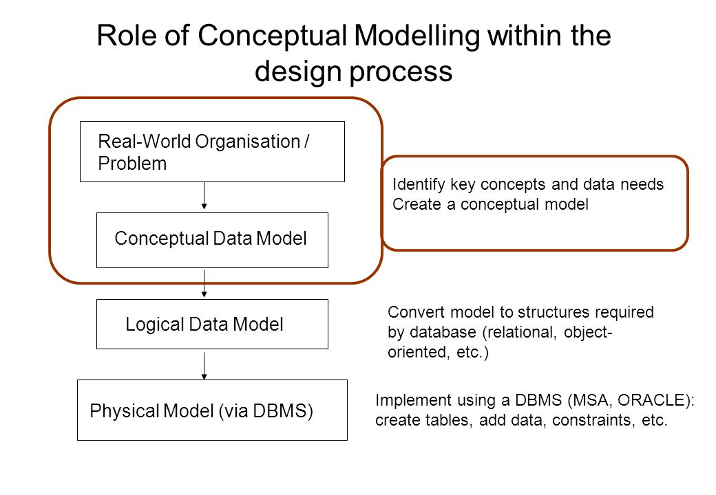 Role of Conceptual Modelling within the design process