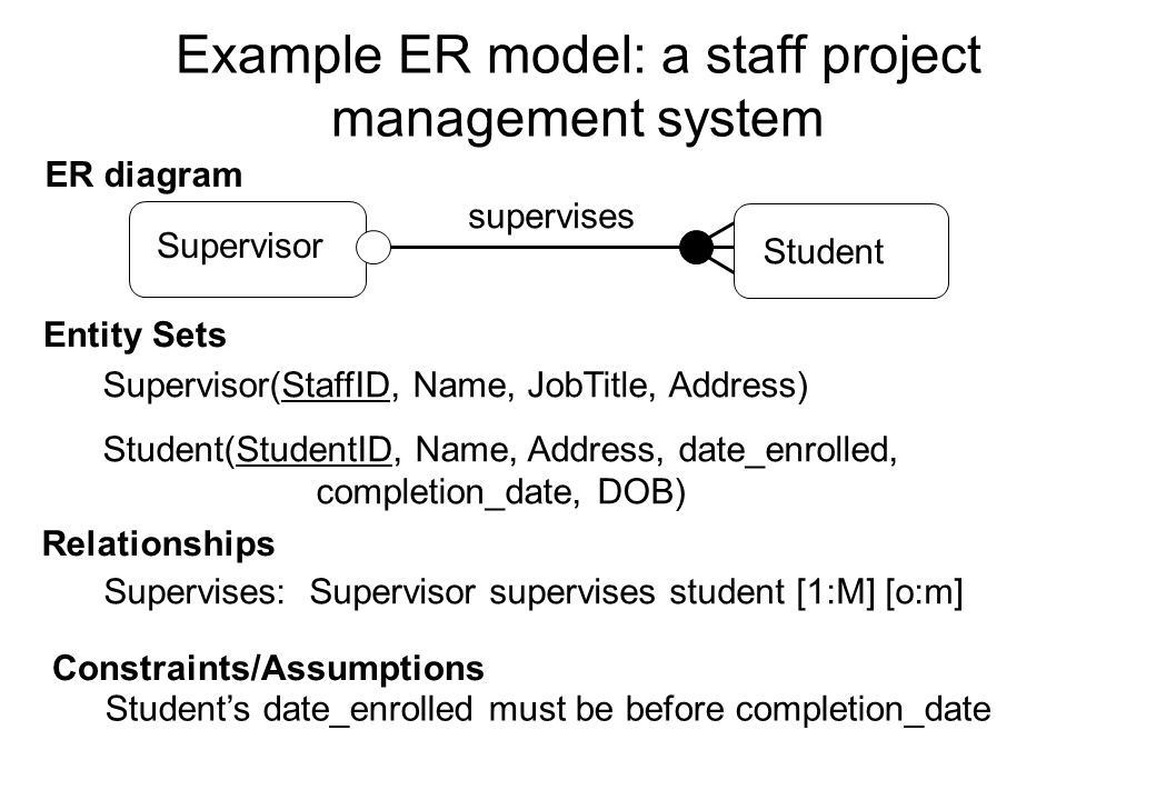 Example ER model: a staff project management system