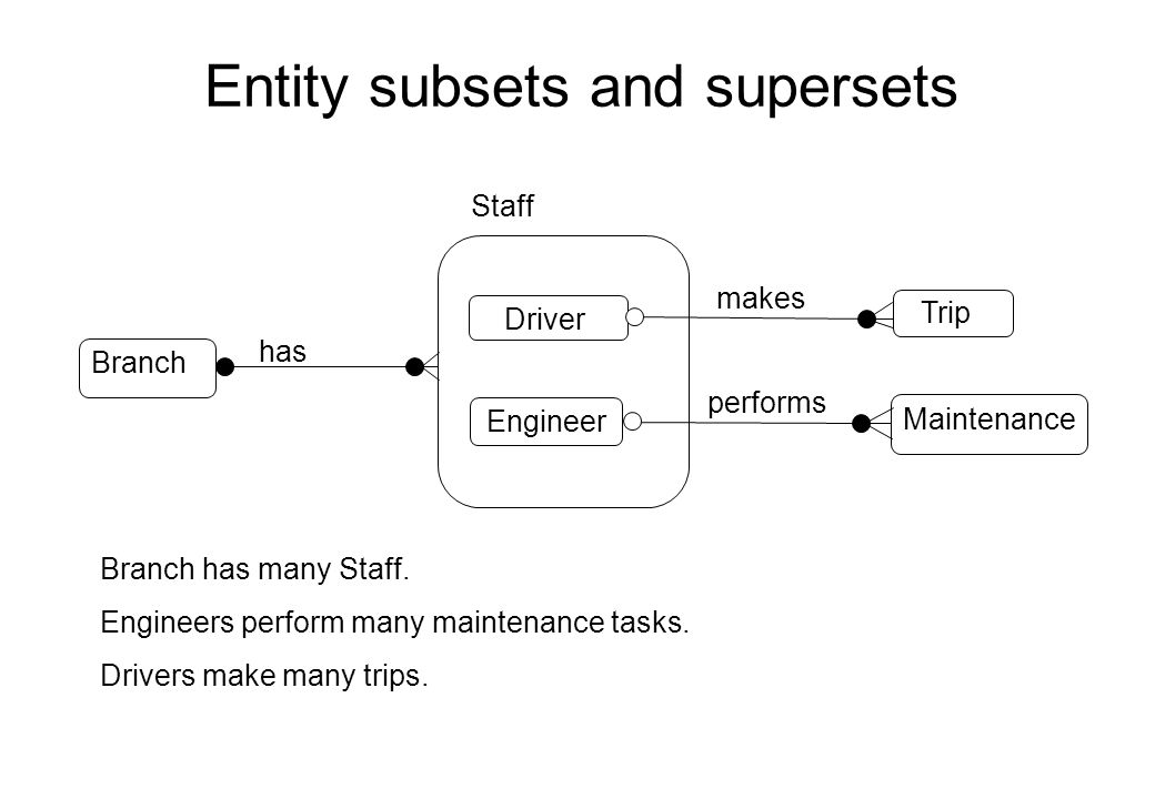 Entity subsets and supersets