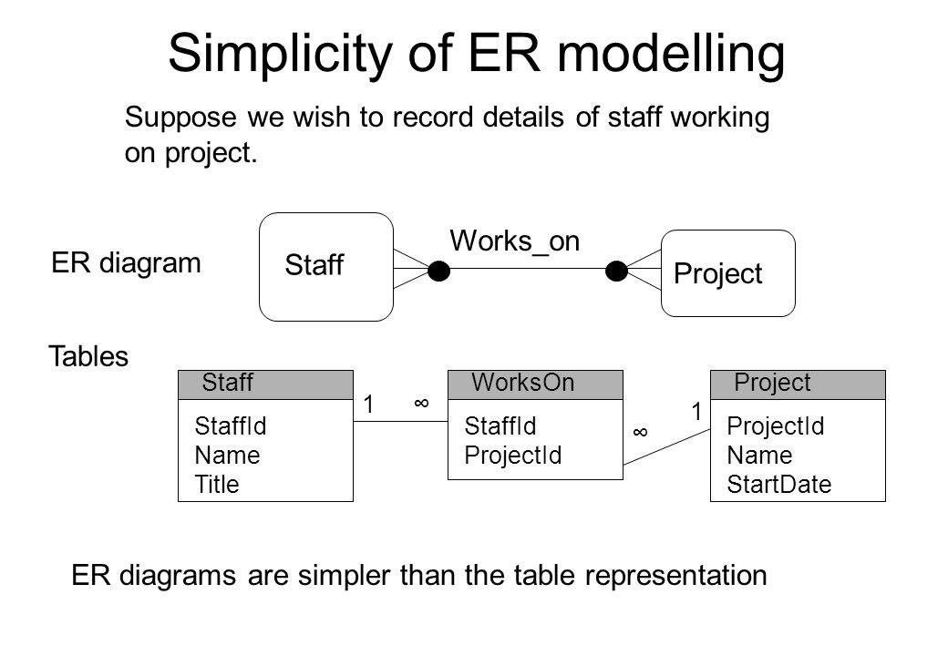 Simplicity of ER modelling