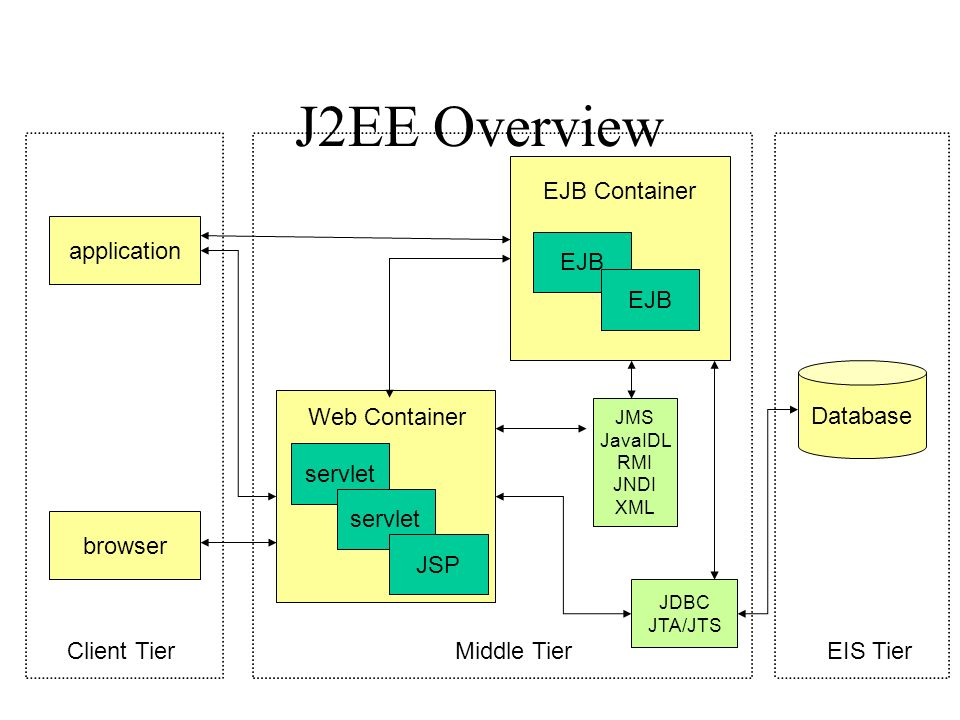 J2EE Overview EJB Container application EJB EJB Database Web Container