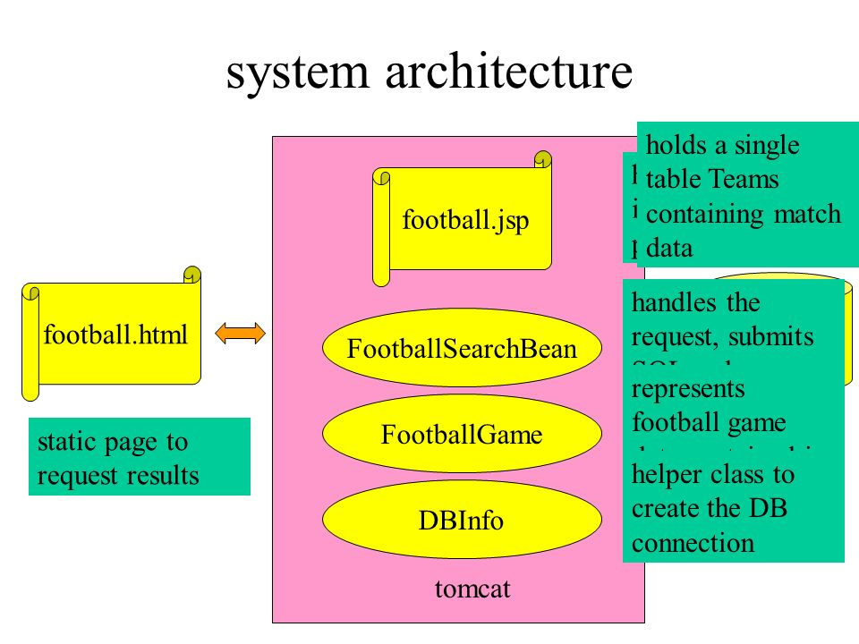 system architecture holds a single table Teams containing match data