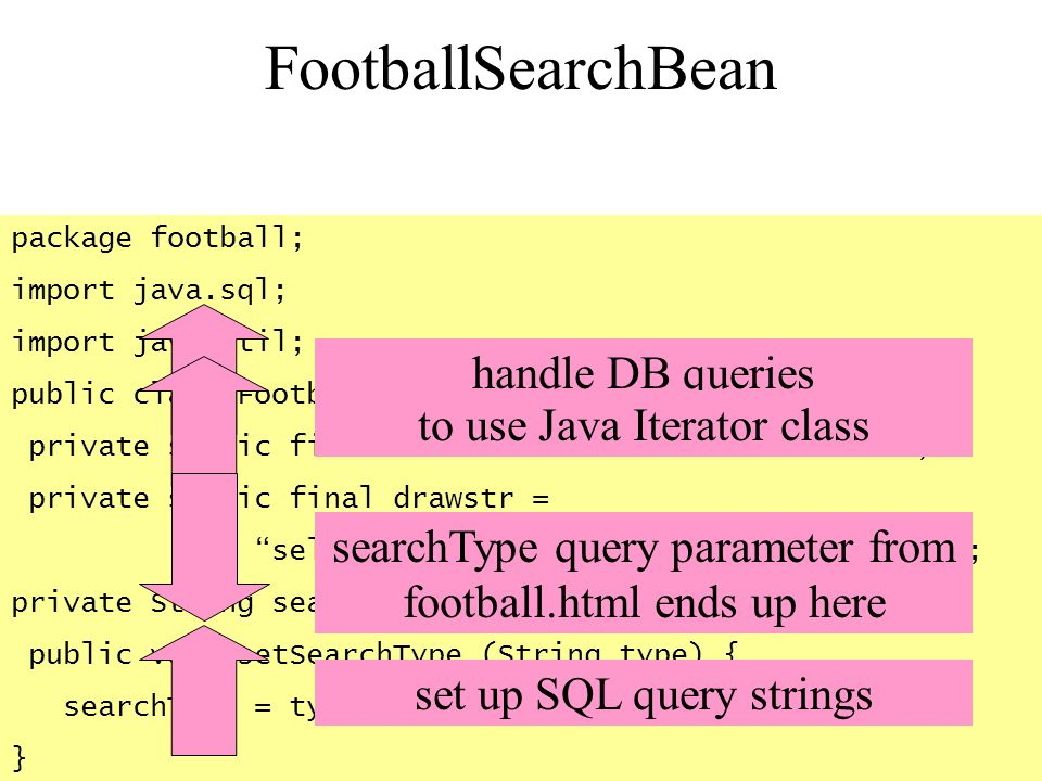 FootballSearchBean handle DB queries to use Java Iterator class