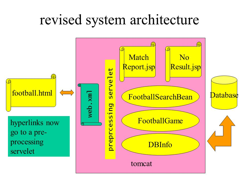 revised system architecture
