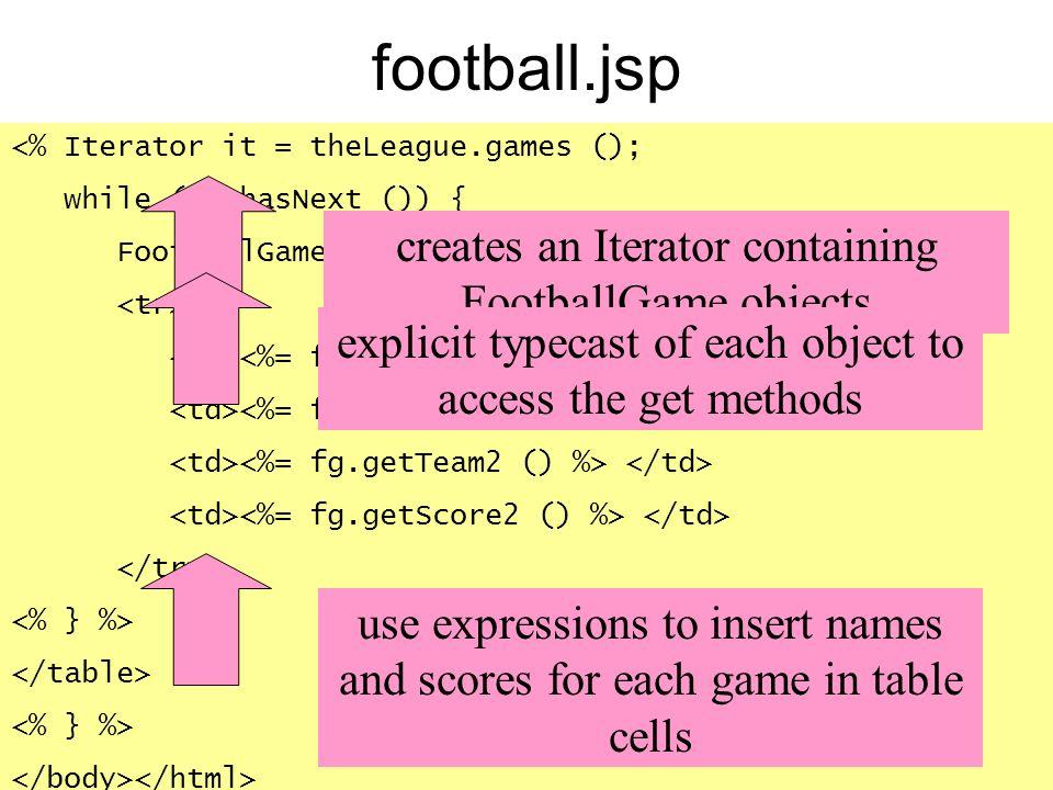 football.jsp creates an Iterator containing FootballGame objects