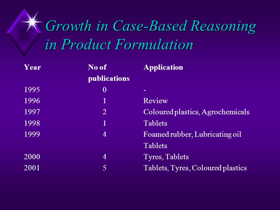 Growth in Case-Based Reasoning in Product Formulation