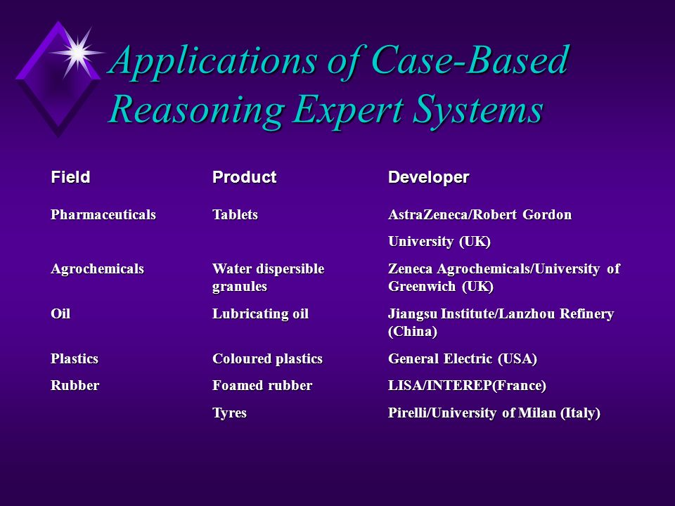 Applications of Case-Based Reasoning Expert Systems