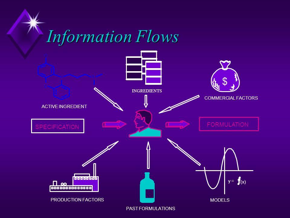 Information Flows $ FORMULATION SPECIFICATION INGREDIENTS