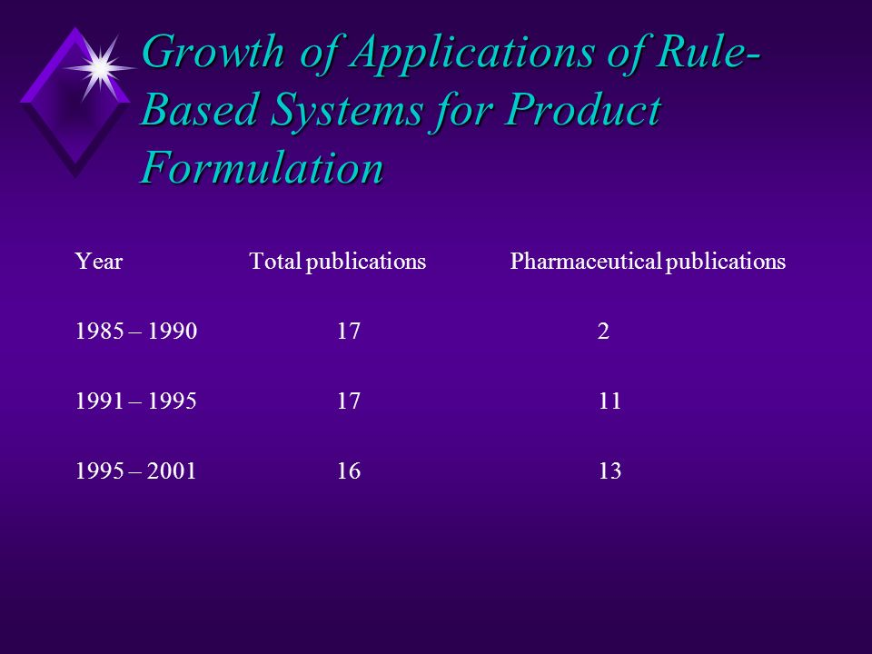 Growth of Applications of Rule-Based Systems for Product Formulation
