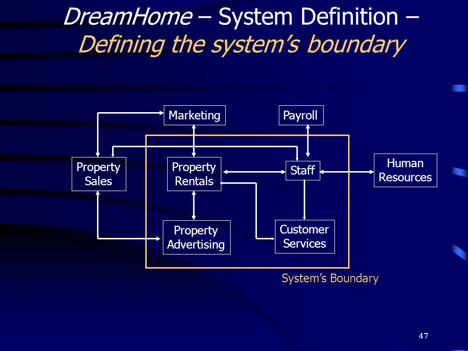 DreamHome – System Definition – Defining the system's boundary
