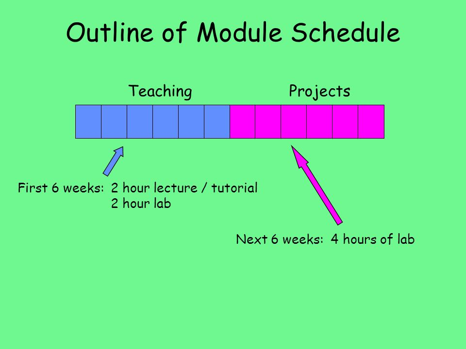 Outline of Module Schedule
