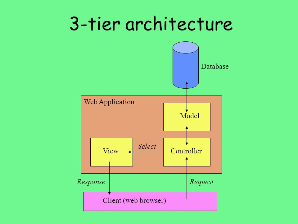 3-tier architecture Database Web Application Model Select View