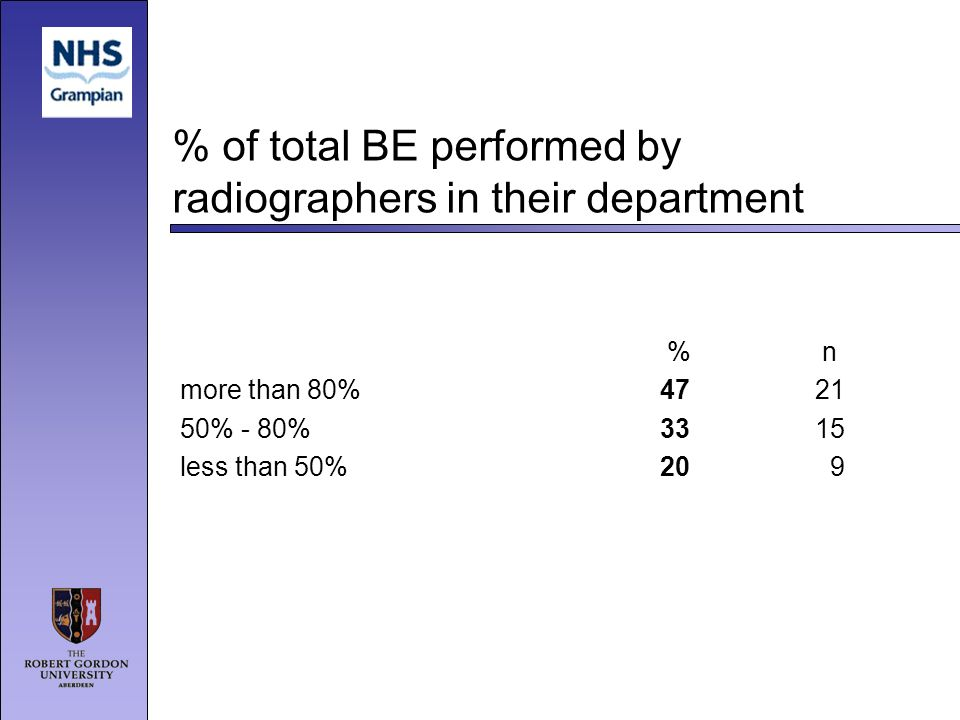 % of total BE performed by radiographers in their department