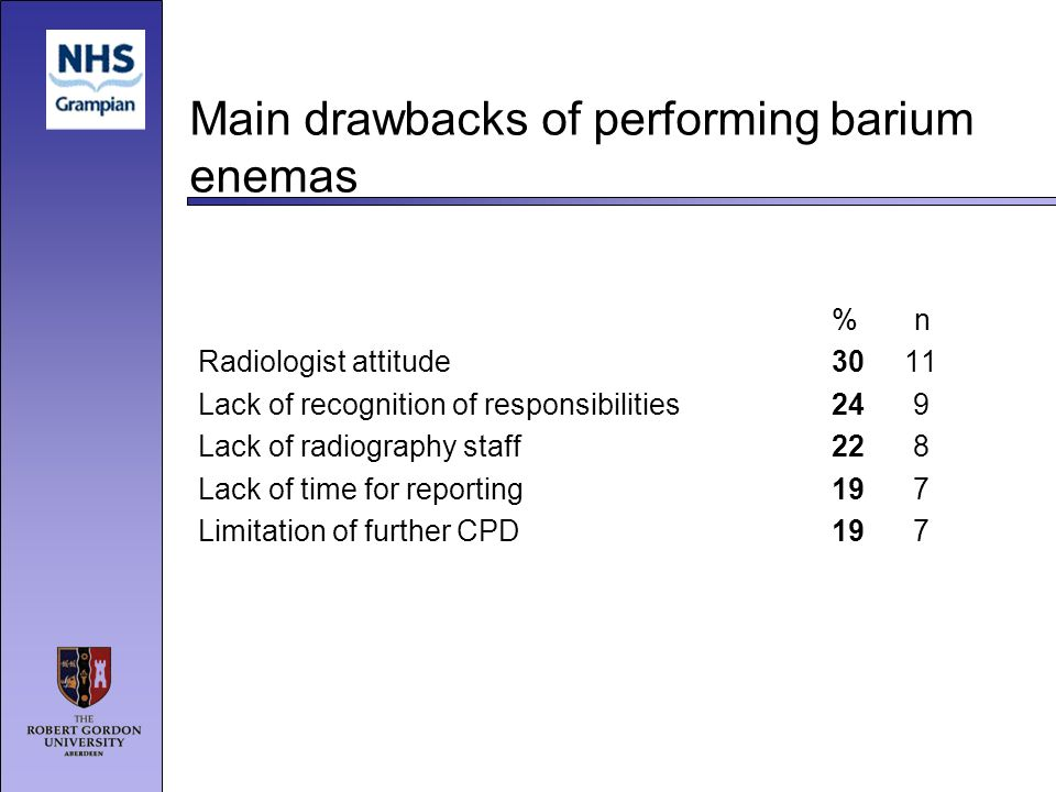 Main drawbacks of performing barium enemas