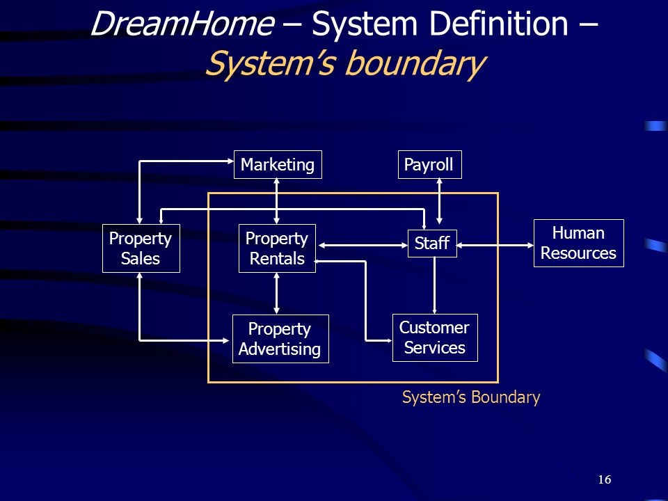 DreamHome – System Definition –System's boundary
