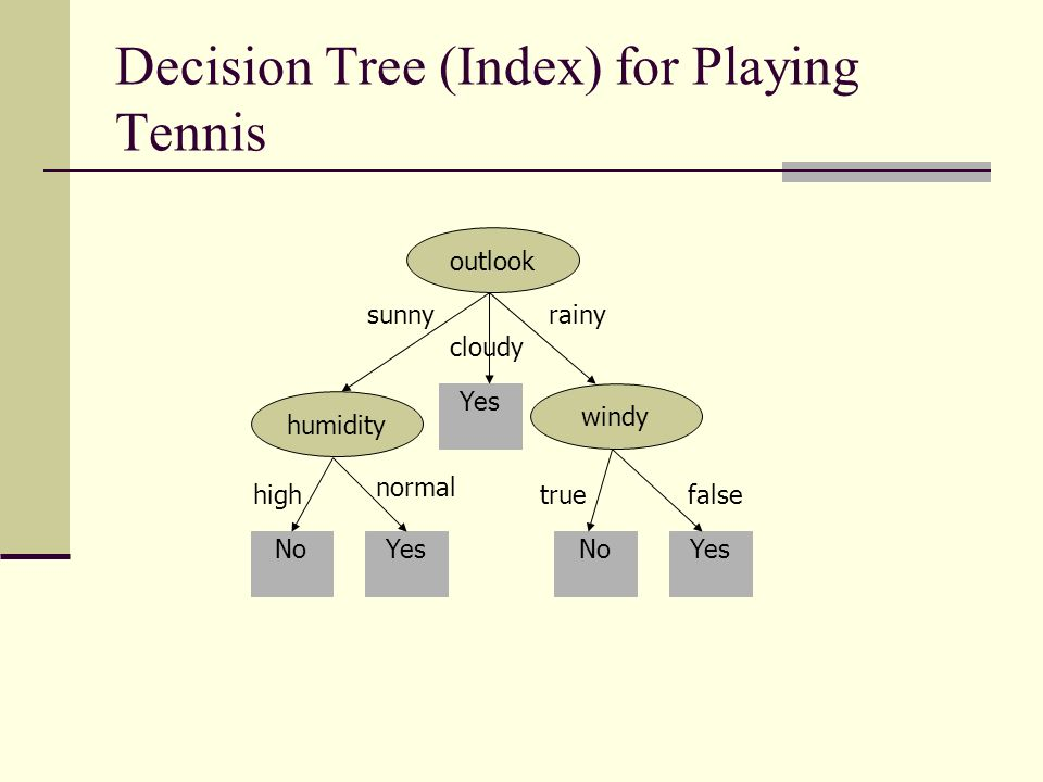 Decision Tree (Index) for Playing Tennis