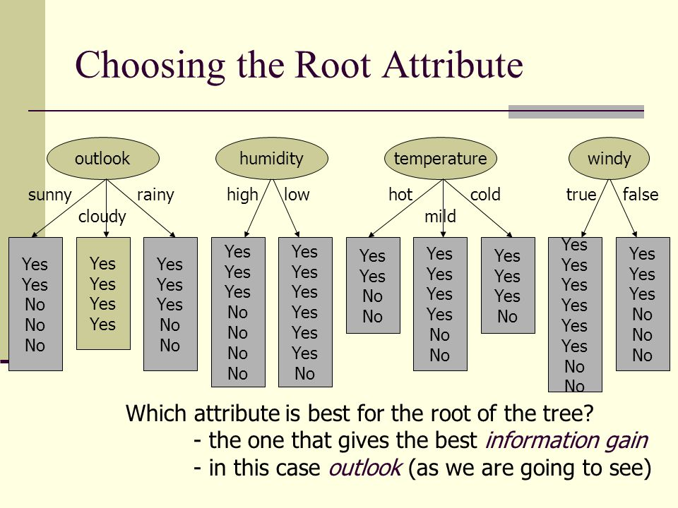 Choosing the Root Attribute