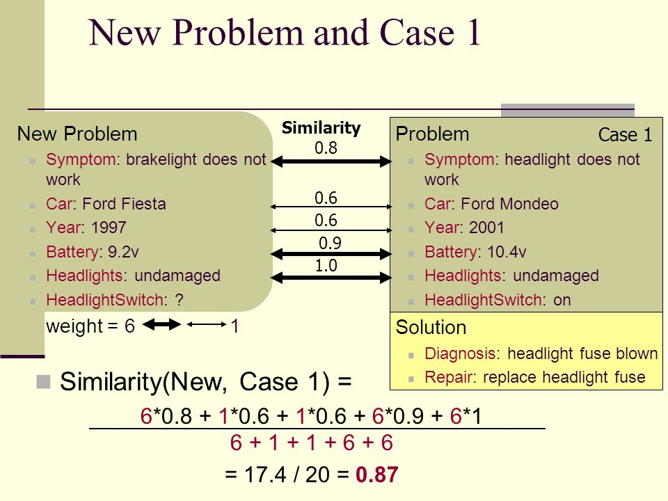 New Problem and Case 1 Similarity(New, Case 1) =