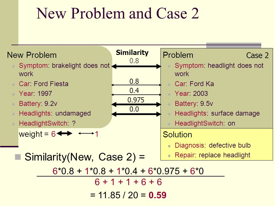 New Problem and Case 2 Similarity(New, Case 2) =