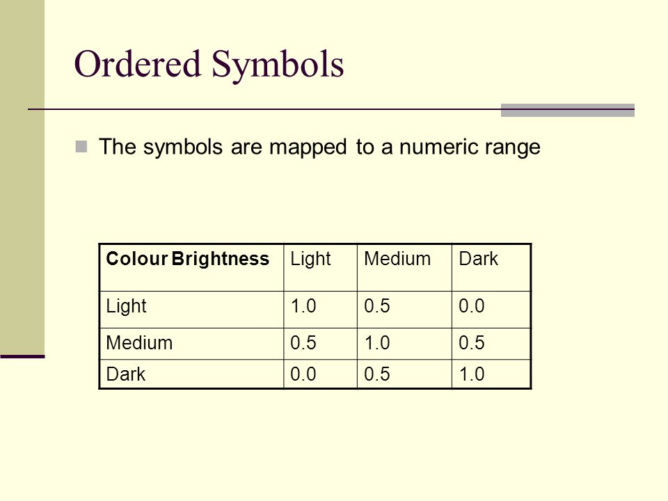 Ordered Symbols The symbols are mapped to a numeric range