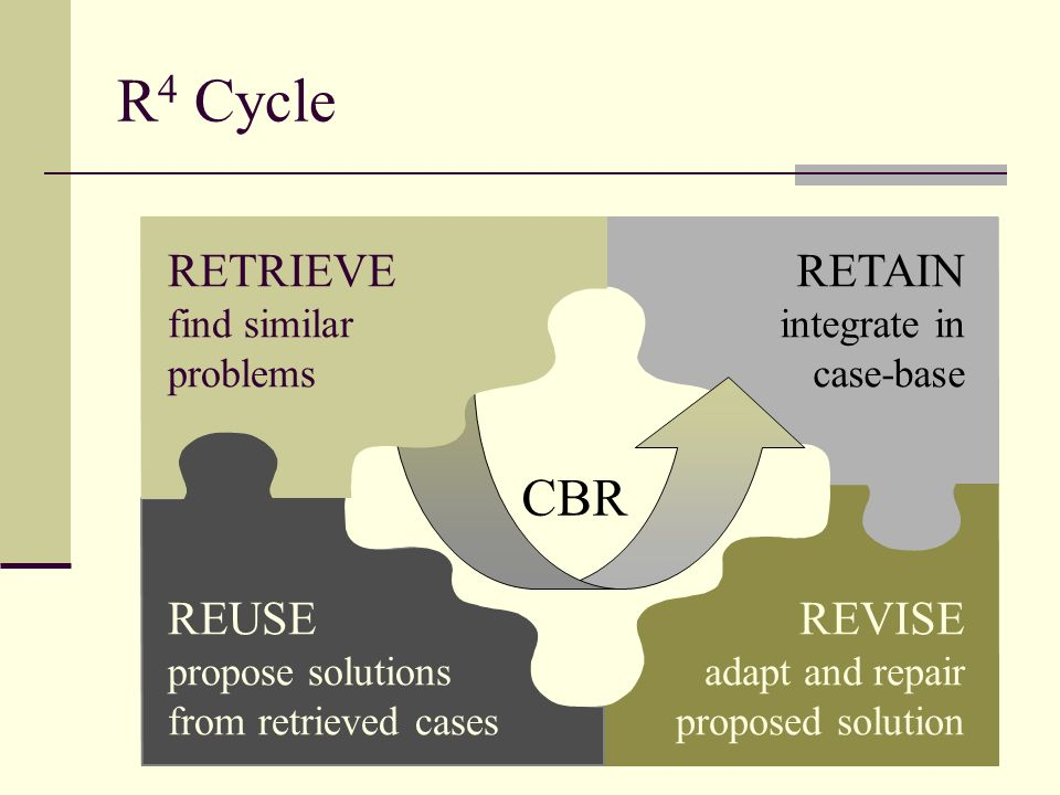 R4 Cycle CBR RETRIEVE RETAIN REUSE REVISE find similar problems