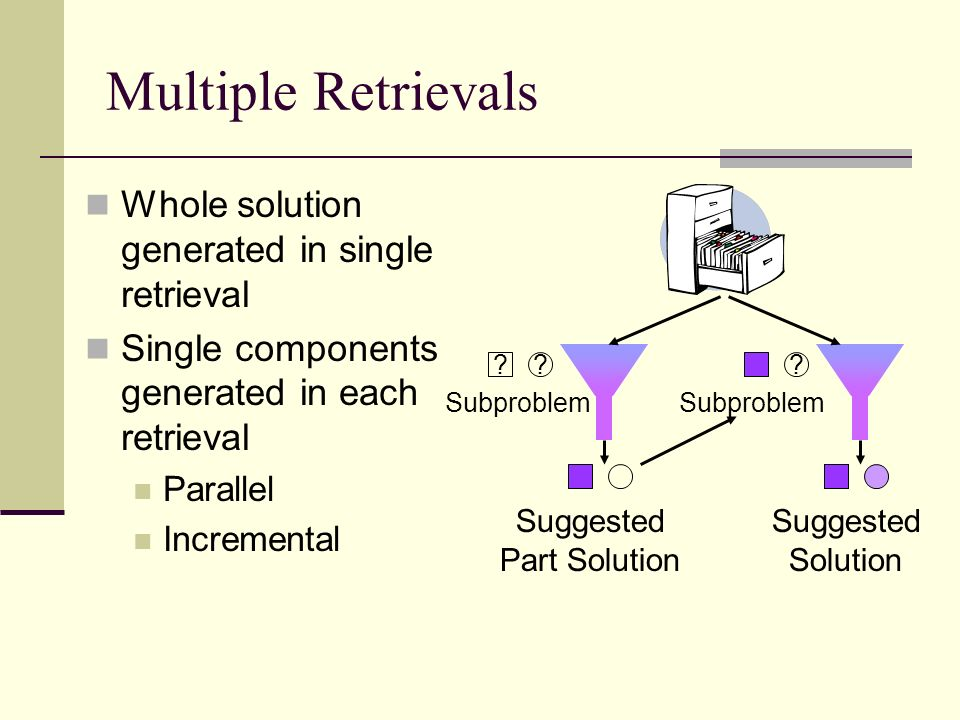 Multiple Retrievals Whole solution generated in single retrieval