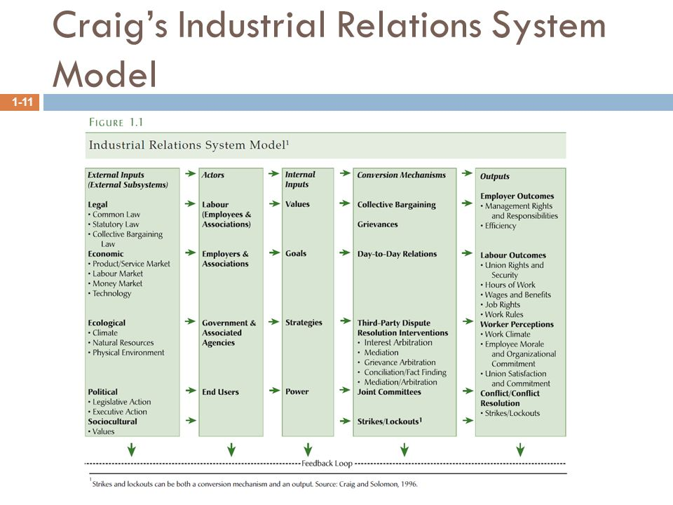 the industrial relations system a Munro, paul --- changes to the australian industrial relations system: reforms  of shattered icons an insider's assessment of the probable impact of.