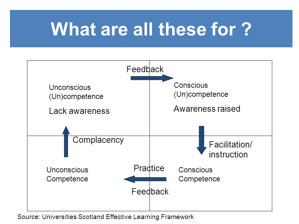 What are all these for Feedback Awareness raised Lack awareness