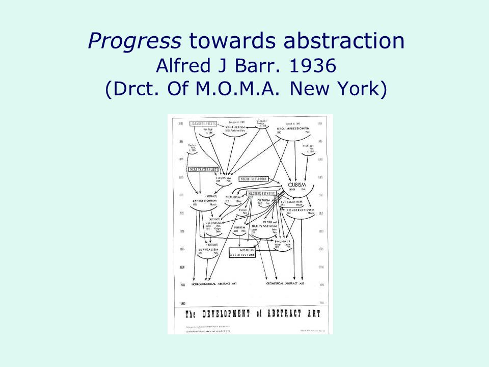 Progress towards abstraction Alfred J Barr. 1936 (Drct. Of M. O. M. A