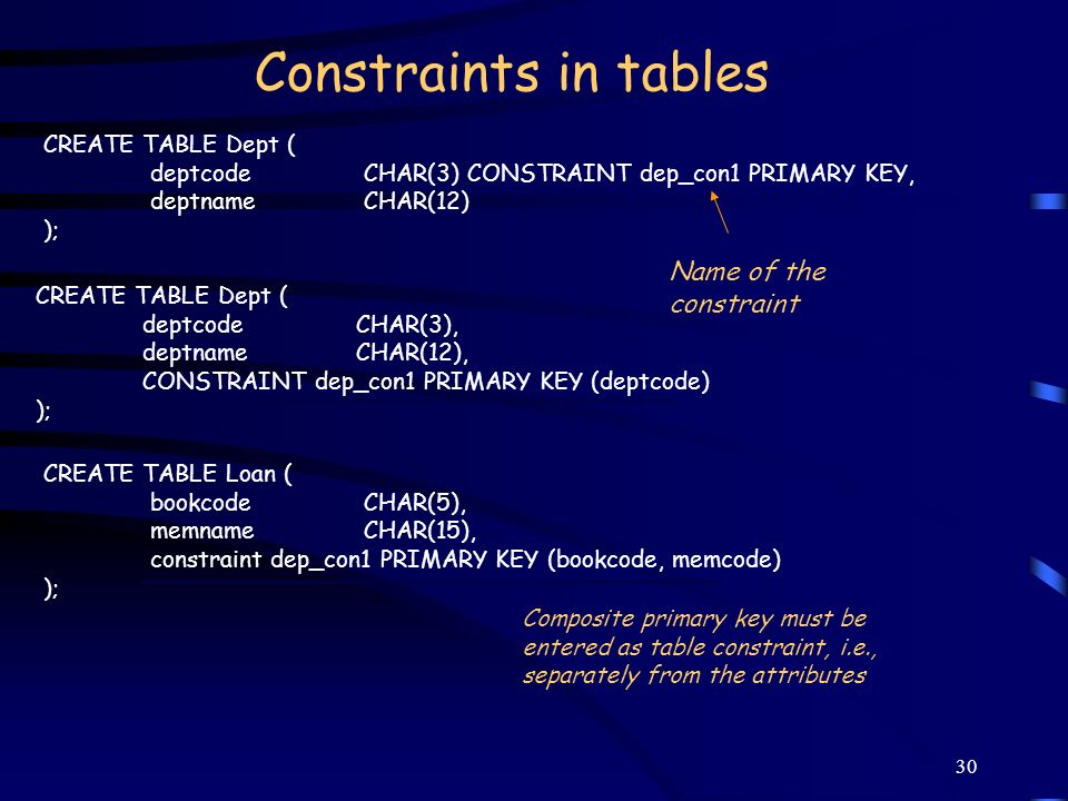 Constraints in tables Name of the constraint