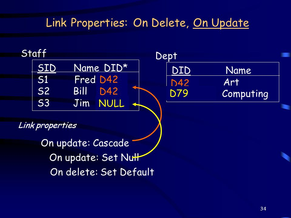 Link Properties: On Delete, On Update