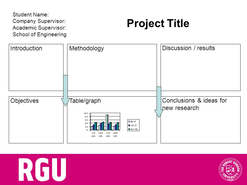 Project Title Introduction Methodology Discussion / results Objectives