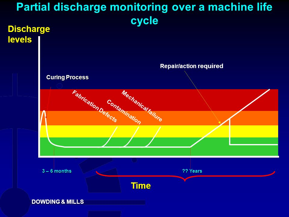 Partial discharge monitoring over a machine life cycle