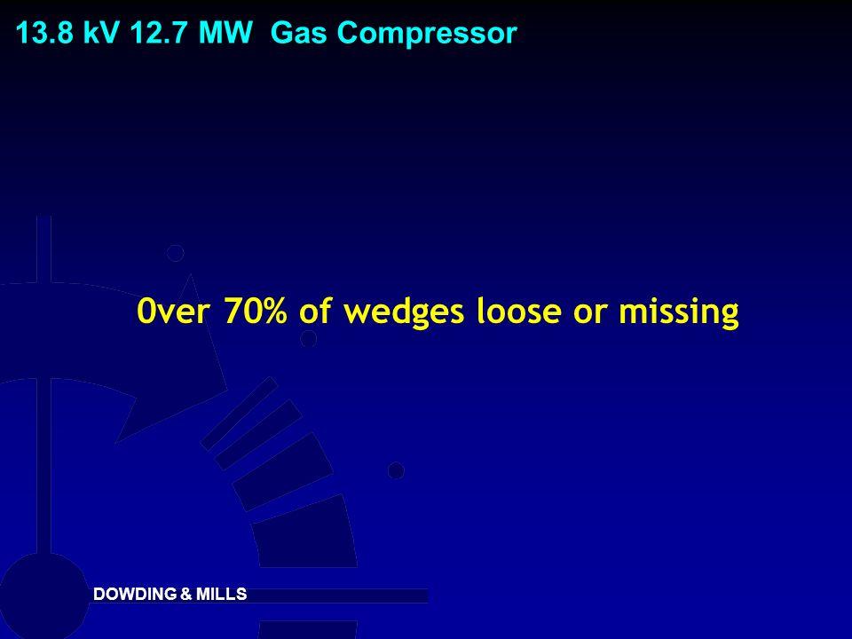 0ver 70% of wedges loose or missing