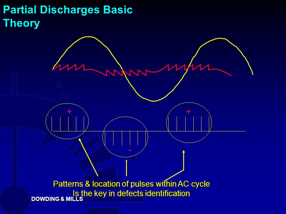 Partial Discharges Basic Theory