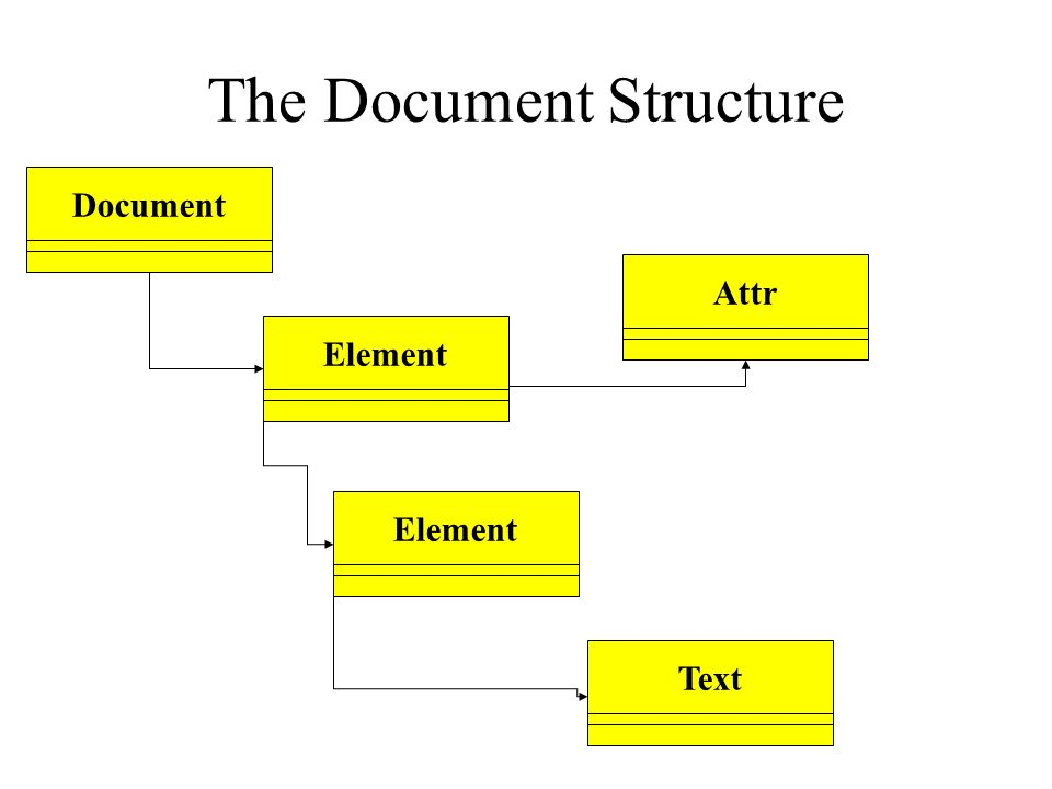 The Document Structure