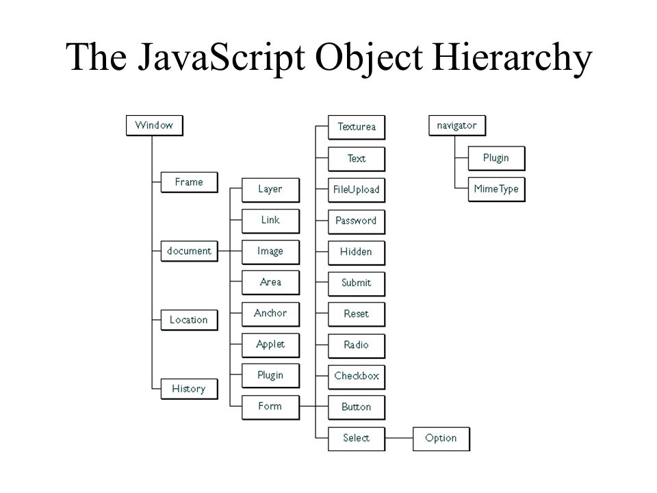 The JavaScript Object Hierarchy